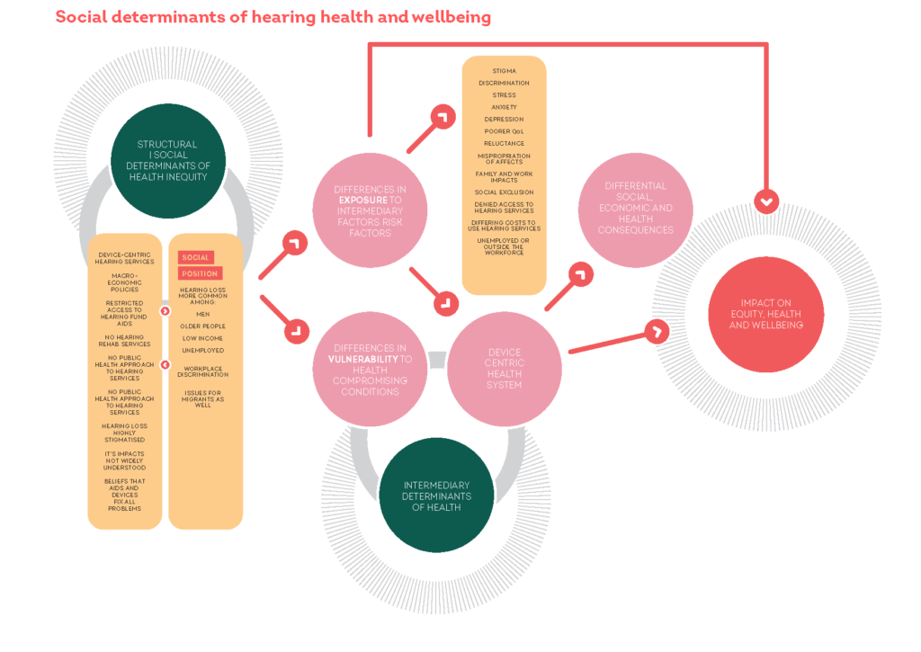 A schematic representation of the social determinants of hearing health.